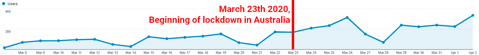 Users per day in Australia, March 2020 - Lockdown on March 23th