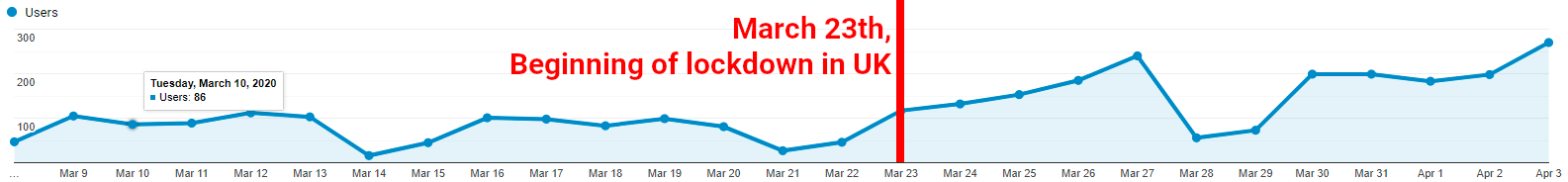 Users per day in UK, March 2020 - Lockdown on March 23th
